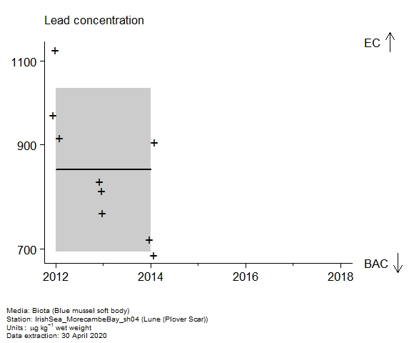 Raw data with assessment of  lead in biota at Plover Scar (Lune)