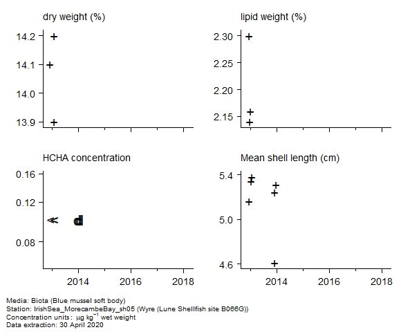 Raw data with supporting information for assessment of  alpha-hch in biota at Lune Shellfish site B066G (Wyre)