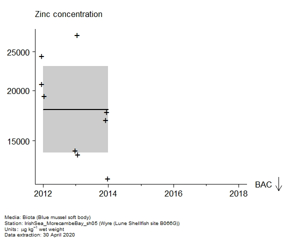 Raw data with assessment of  zinc in biota at Lune Shellfish site B066G (Wyre)