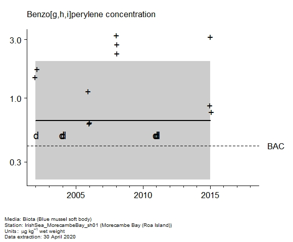 Raw data with assessment of  benzo[g,h,i]perylene in biota at Roa Island (Morecambe Bay)