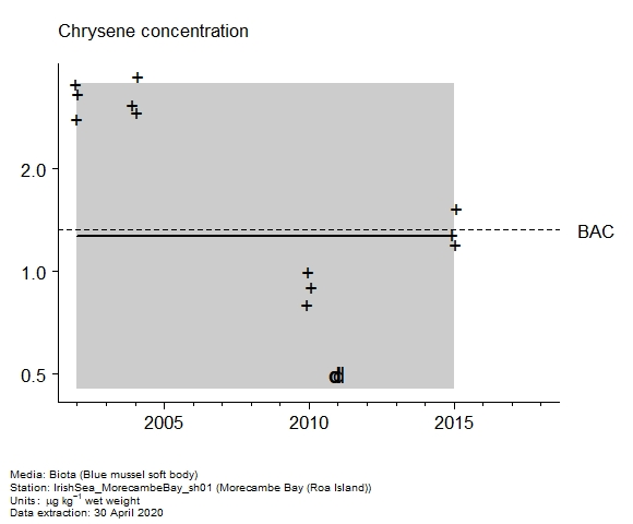 Raw data with assessment of  chrysene in biota at Roa Island (Morecambe Bay)