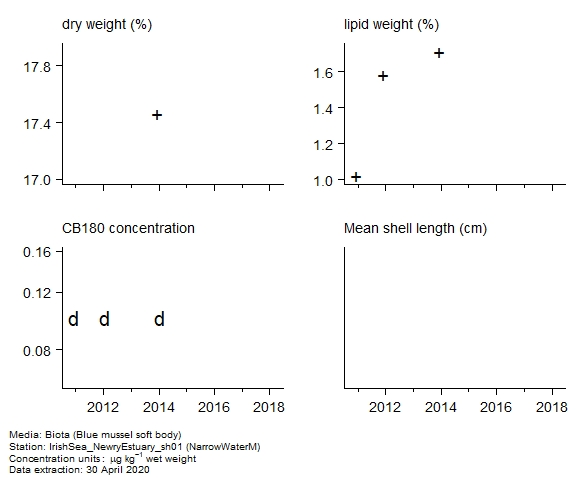 Raw data with supporting information for assessment of  CB180 in biota at NarrowWaterM