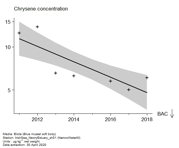 Raw data with assessment of  chrysene in biota at NarrowWaterM