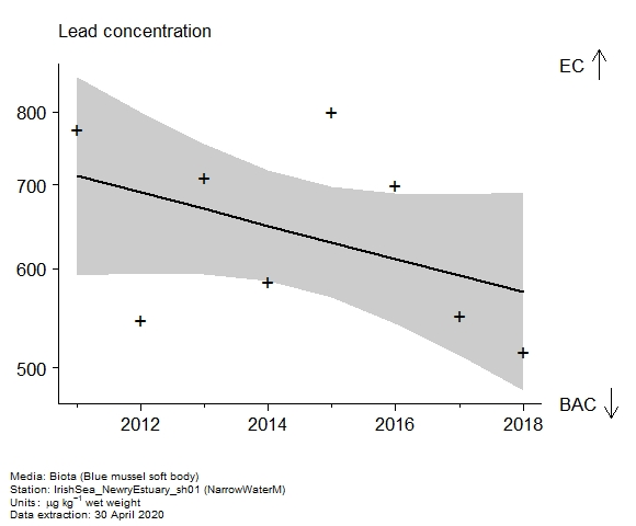 Raw data with assessment of  lead in biota at NarrowWaterM