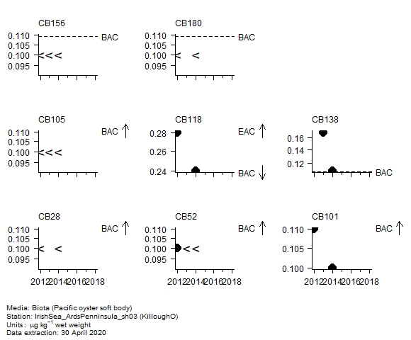 Chlorobiphenyls assessment of  CB28 in biota at KilloughO