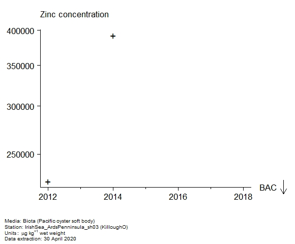 Raw data with assessment of  zinc in biota at KilloughO