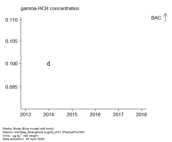 Raw data with assessment of  gamma-hch in biota at PaddysPointM