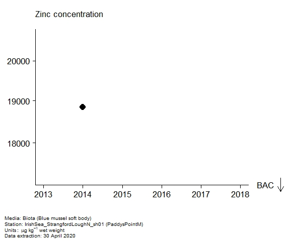 Assessment plot for  zinc in biota at PaddysPointM