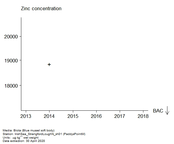 Raw data with assessment of  zinc in biota at PaddysPointM