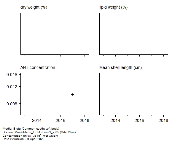 Raw data with supporting information for assessment of  anthracene in biota at Oitir Mhor