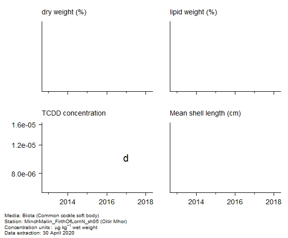 Raw data with supporting information for assessment of  2,3,7,8-tetrachloro-dibenzo[b,e][1,4]dioxin in biota at Oitir Mhor