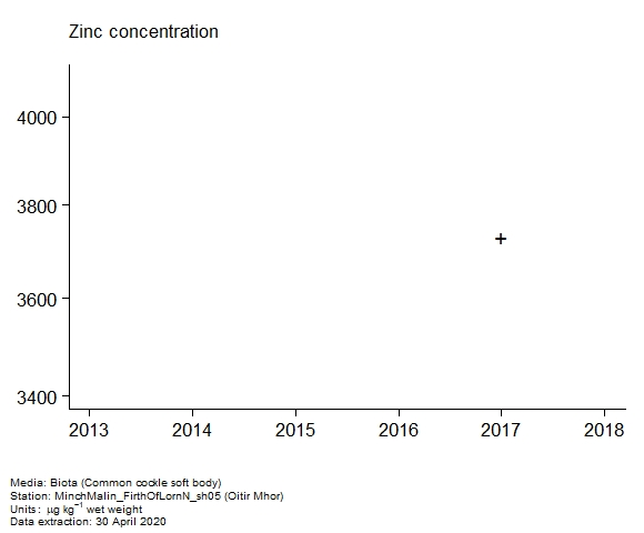 Raw data with assessment of  zinc in biota at Oitir Mhor