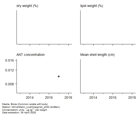 Raw data with supporting information for assessment of  anthracene in biota at Ardfern