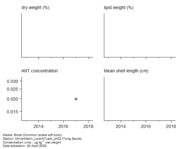 Raw data with supporting information for assessment of  anthracene in biota at Tong Sands