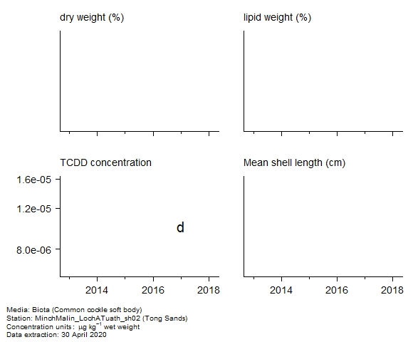 Raw data with supporting information for assessment of  2,3,7,8-tetrachloro-dibenzo[b,e][1,4]dioxin in biota at Tong Sands