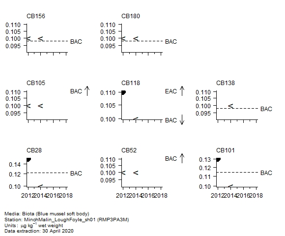 Chlorobiphenyls assessment of  CB52 in biota at RMP3PA3M