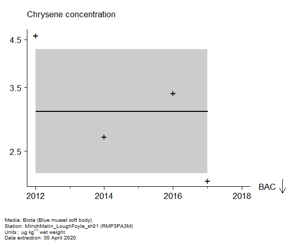 Raw data with assessment of  chrysene in biota at RMP3PA3M