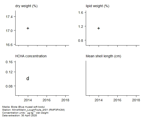Raw data with supporting information for assessment of  alpha-hch in biota at RMP3PA3M