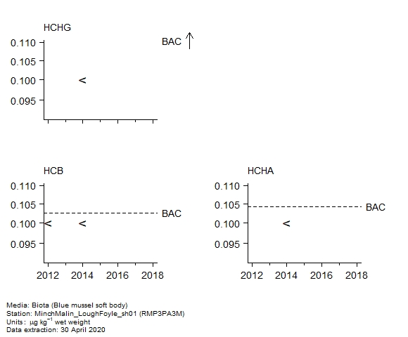 Pesticides assessment of  alpha-hch in biota at RMP3PA3M