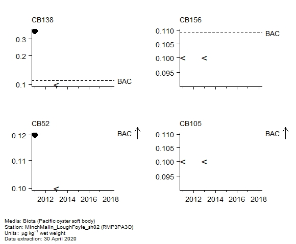 Chlorobiphenyls assessment of  CB105 in biota at RMP3PA3O