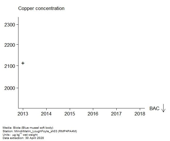 Raw data with assessment of  copper in biota at RMP4PA4M