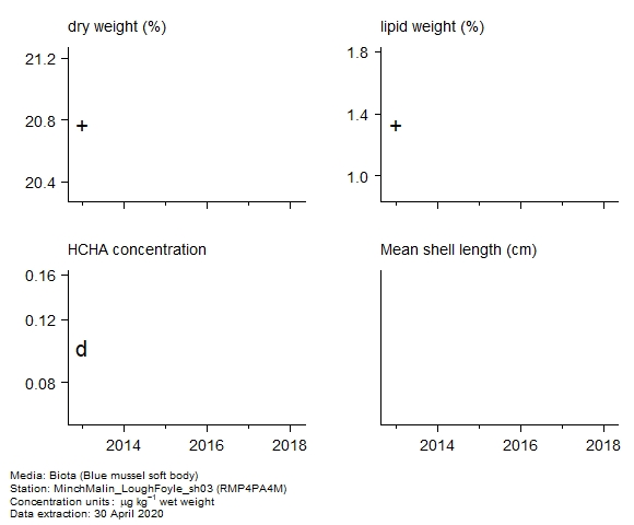 Raw data with supporting information for assessment of  alpha-hch in biota at RMP4PA4M