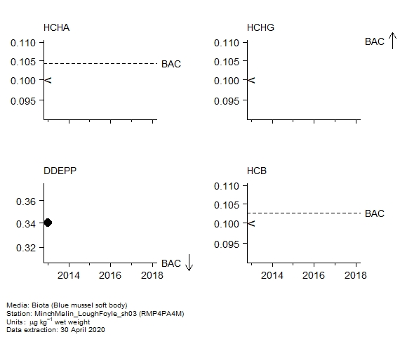 Pesticides assessment of  alpha-hch in biota at RMP4PA4M