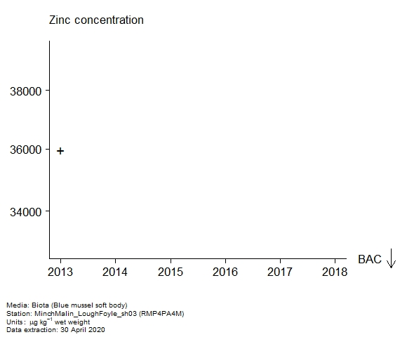 Raw data with assessment of  zinc in biota at RMP4PA4M