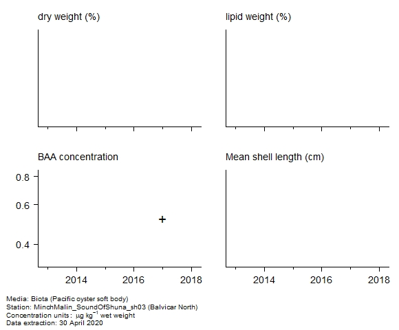 Raw data with supporting information for assessment of  benzo[a]anthracene in biota at Balvicar North