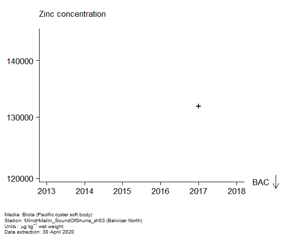 Raw data with assessment of  zinc in biota at Balvicar North