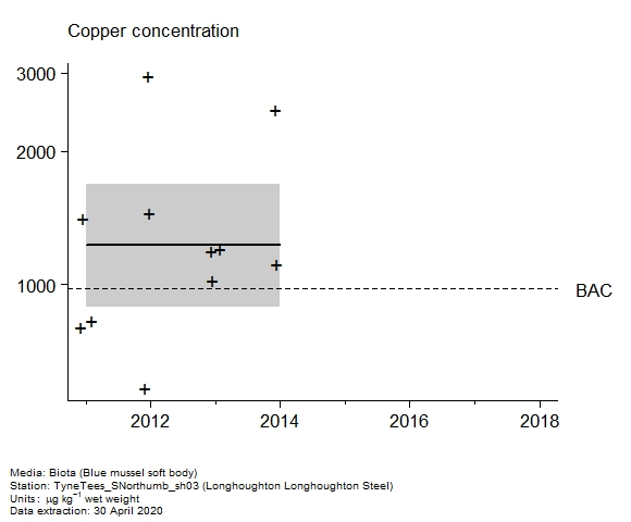 Raw data with assessment of  copper in biota at Longhoughton Longhoughton Steel