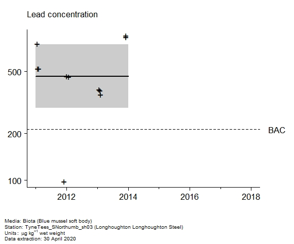 Raw data with assessment of  lead in biota at Longhoughton Longhoughton Steel