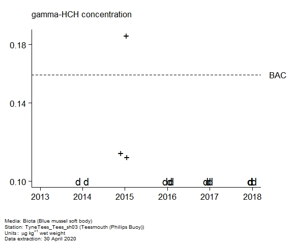 Raw data with assessment of  gamma-hch in biota at Philips Buoy (Teesmouth)