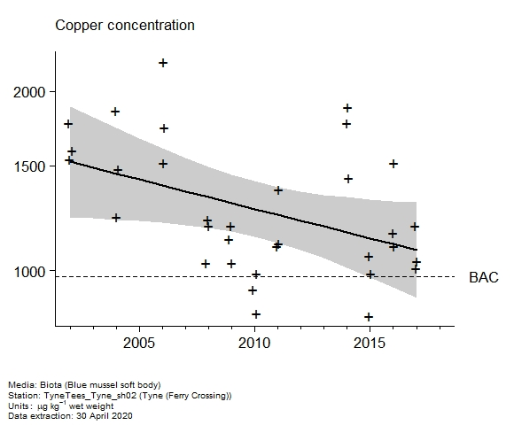 Raw data with assessment of  copper in biota at Ferry Crossing (Tyne)