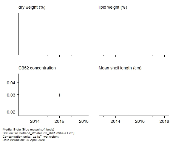 Raw data with supporting information for assessment of  CB52 in biota at Whale Firth