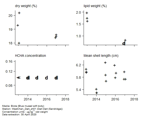 Raw data with supporting information for assessment of  alpha-hch in biota at Sandridge (Dart Dart)