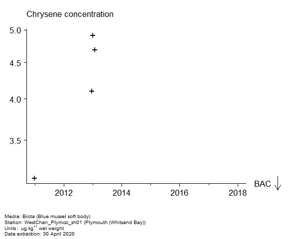 Raw data with assessment of  chrysene in biota at Whitsand Bay (Plymouth)