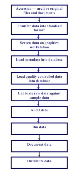 CTD data processing