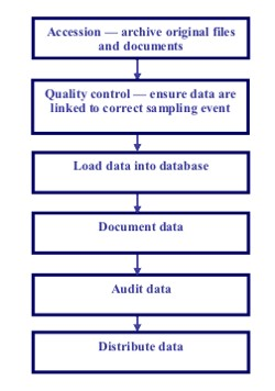 General data processing procedure for projects