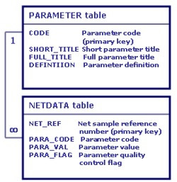 Relationship between parameter and data tables